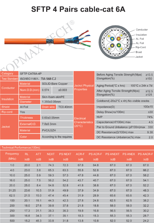 SFTP 4 Pairs cable-cat 6A