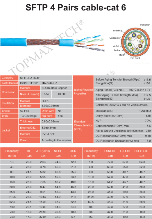 SFTP 4 Pairs cable-cat 6
